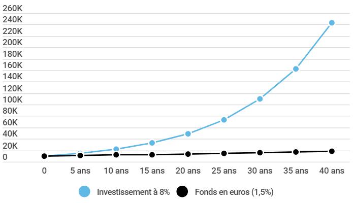 les revenus autrement - fonds-euros-vs-investissement-bourse