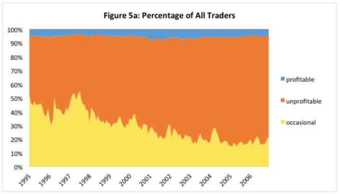 les revenus autrement-pourcentage-tradeurs-rentables